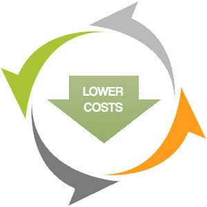 Lower Operating Costs